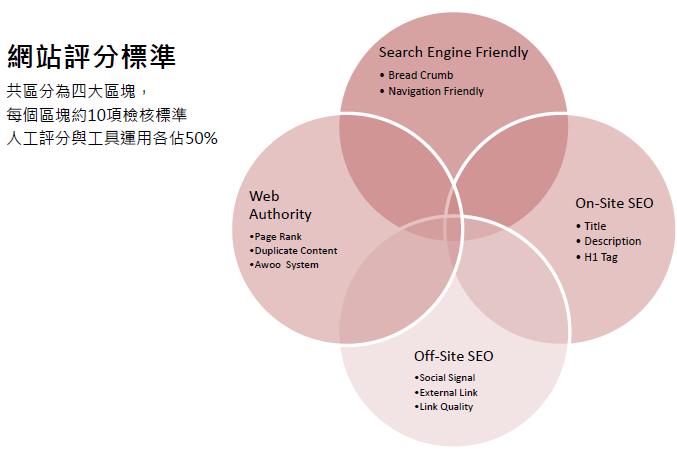 SEO網站評分標準