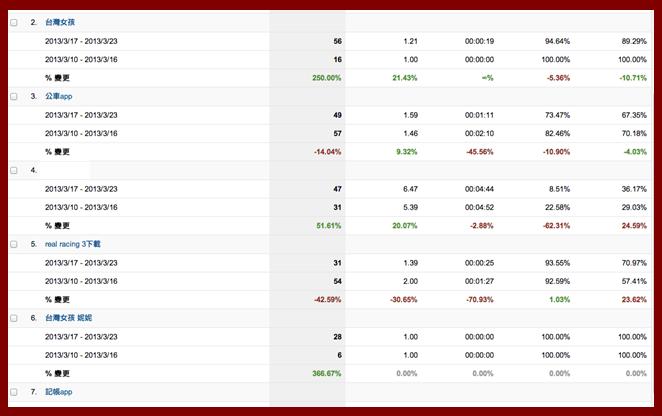 Google Analytics搜尋引擎流量來源分析