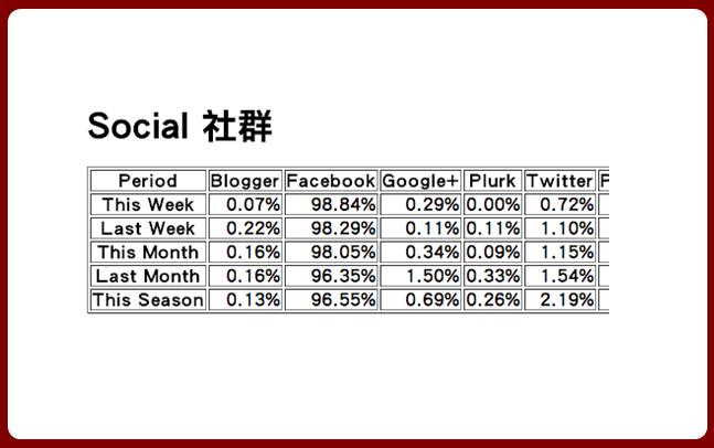 Google Analytics社群