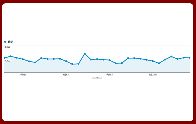 Google Analytics數據