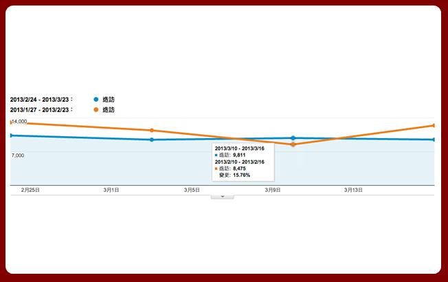 Google Analytics流量變化