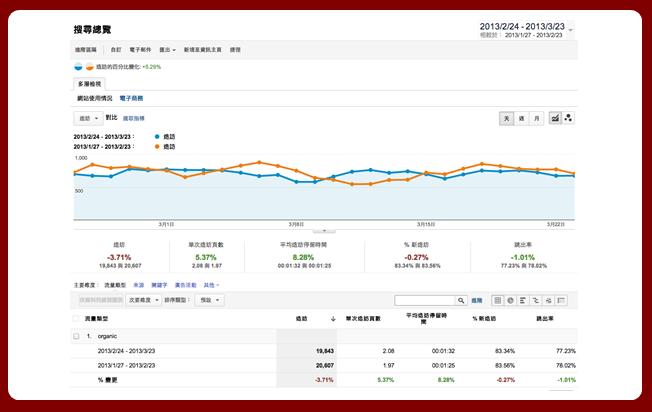 Google Analytics觀察分析